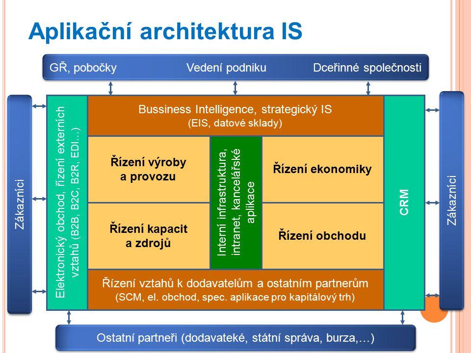 Aplikační architektura IS Bussiness Intelligence, strategický IS (EIS, datové sklady) Řízení výroby a provozu Řízení vztahů k dodavatelům a ostatním partnerům (SCM, el.