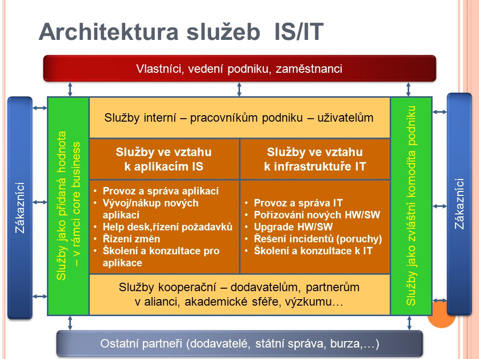 Architektura služeb IS/IT Služby interní – pracovníkům podniku – uživatelům Služby ve vztahu k aplikacím IS Služby kooperační – dodavatelům, partnerům v alianci, akademické sféře, výzkumu… Služby jako zvláštní komodita podniku Služby jako přidaná hodnota – v rámci core business Služby ve vztahu k infrastruktuře IT Provoz a správa IT Pořizování nových HW/SW Upgrade HW/SW Řešení incidentů (poruchy) Školení a konzultace k IT Provoz a správa aplikací Vývoj/nákup nových aplikací Help desk,řízení požadavků Řízení změn Školení a konzultace pro aplikace Ostatní partneři (dodavatelé, státní správa, burza,…) Vlastníci, vedení podniku, zaměstnanci Zákazníci