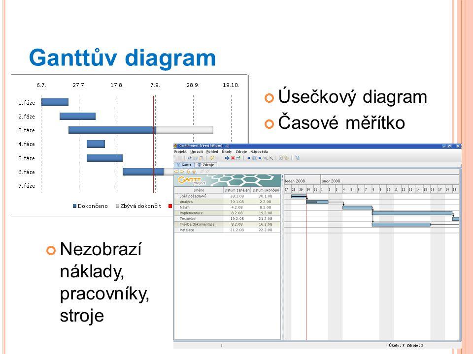 Ganttův diagram Úsečkový diagram Časové měřítko Nezobrazí náklady, pracovníky, stroje