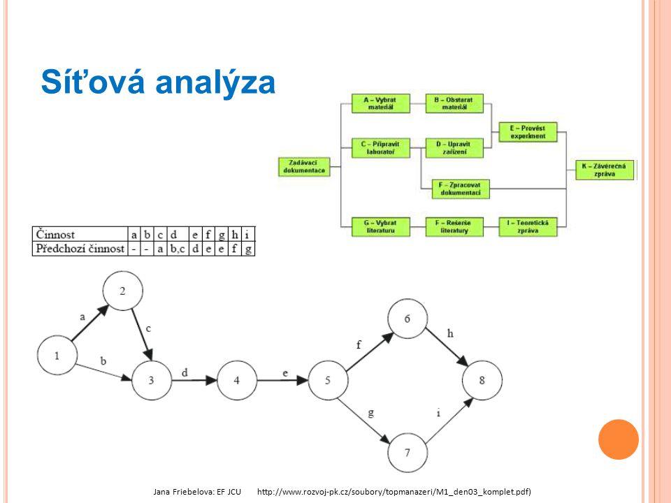 Síťová analýza Jana Friebelova: EF JCU http://www.rozvoj-pk.cz/soubory/topmanazeri/M1_den03_komplet.pdf)