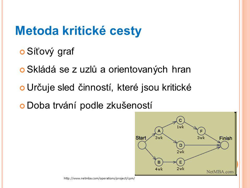 Metoda kritické cesty Síťový graf Skládá se z uzlů a orientovaných hran Určuje sled činností, které jsou kritické Doba trvání podle zkušeností http://www.netmba.com/operations/project/cpm/