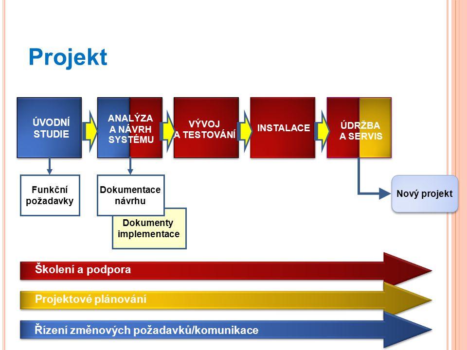 Projekt ÚVODNÍ STUDIE VÝVOJ A TESTOVÁNÍ INSTALACE ÚDRŽBA A SERVIS Řízení změnových požadavků/komunikace Projektové plánování Školení a podpora ANALÝZA A NÁVRH SYSTÉMU Funkční požadavky Funkční požadavky Dokumenty implementace Dokumentace návrhu Nový projekt