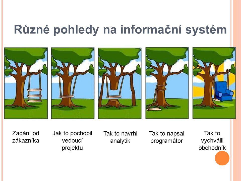 Různé pohledy na informační systém Zadání od zákazníka Jak to pochopil vedoucí projektu Tak to navrhl analytik Tak to napsal programátor Tak to vychválil obchodník