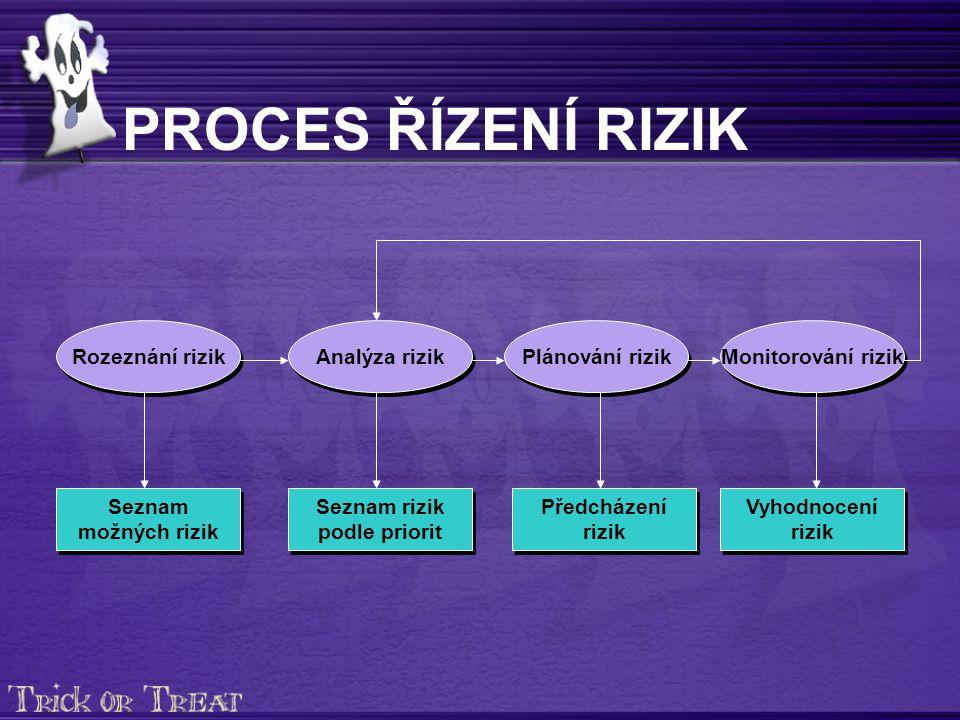 Rozeznání rizik Seznam možných rizik Seznam rizik podle priorit Předcházení rizik Vyhodnocení rizik Analýza rizik Plánování rizik Monitorování rizik PROCES ŘÍZENÍ RIZIK