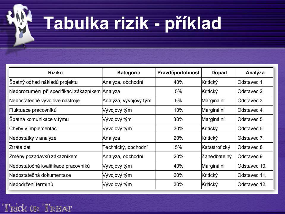 Tabulka rizik - příklad
