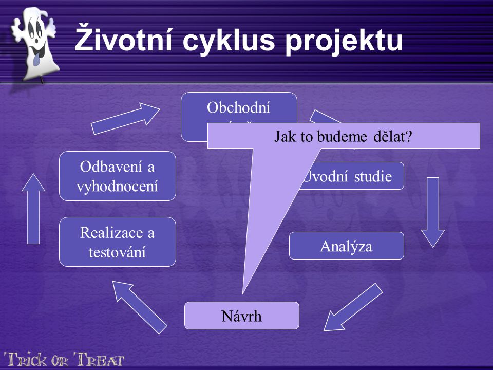 Životní cyklus projektu Obchodní záměr Úvodní studie Analýza Realizace a testování Odbavení a vyhodnocení Návrh Jak to budeme dělat