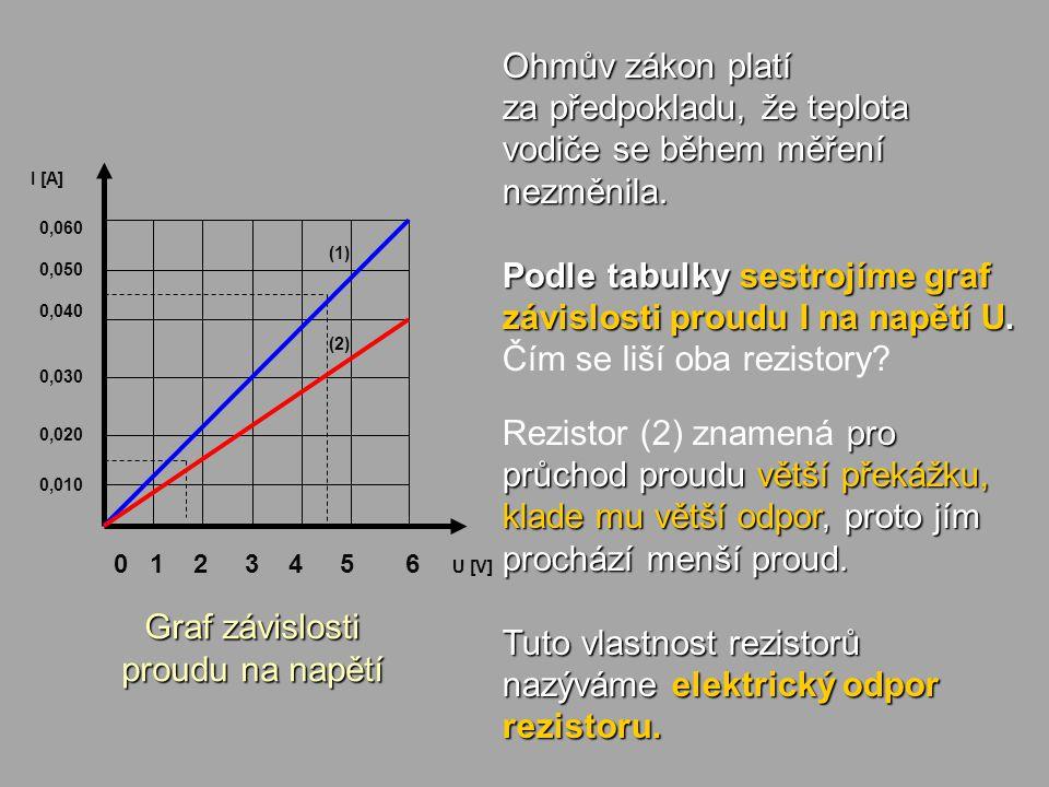 Graf závislosti proudu na napětí U [V] 0,060 0,050 0,040 0,030 0,020 0,010 0 1 2 3 4 5 6 I [A] (1) (2) Ohmův zákon platí za předpokladu, že teplota vo