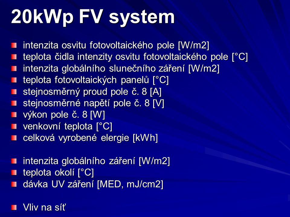 20kWp FV system intenzita osvitu fotovoltaického pole [W/m2] teplota čidla intenzity osvitu fotovoltaického pole [°C] intenzita globálního slunečního záření [W/m2] teplota fotovoltaických panelů [°C] stejnosměrný proud pole č.