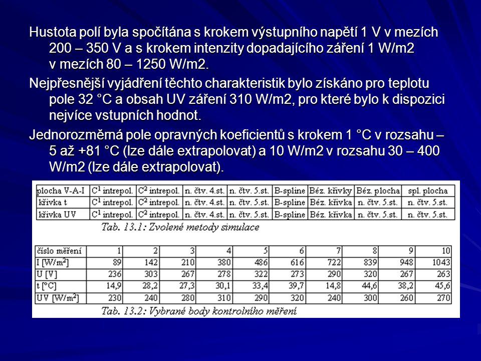Hustota polí byla spočítána s krokem výstupního napětí 1 V v mezích 200 – 350 V a s krokem intenzity dopadajícího záření 1 W/m2 v mezích 80 – 1250 W/m2.