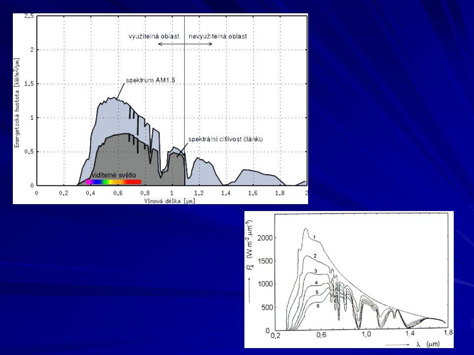 Diodový model FV článku Is – saturační závěrný proud Vth=k*T/e – termální napětí (tepelná energie vztažená na e) Iph - generovaný proud [A] Rs – sériový odpor článku Gp – paralelní svod článku
