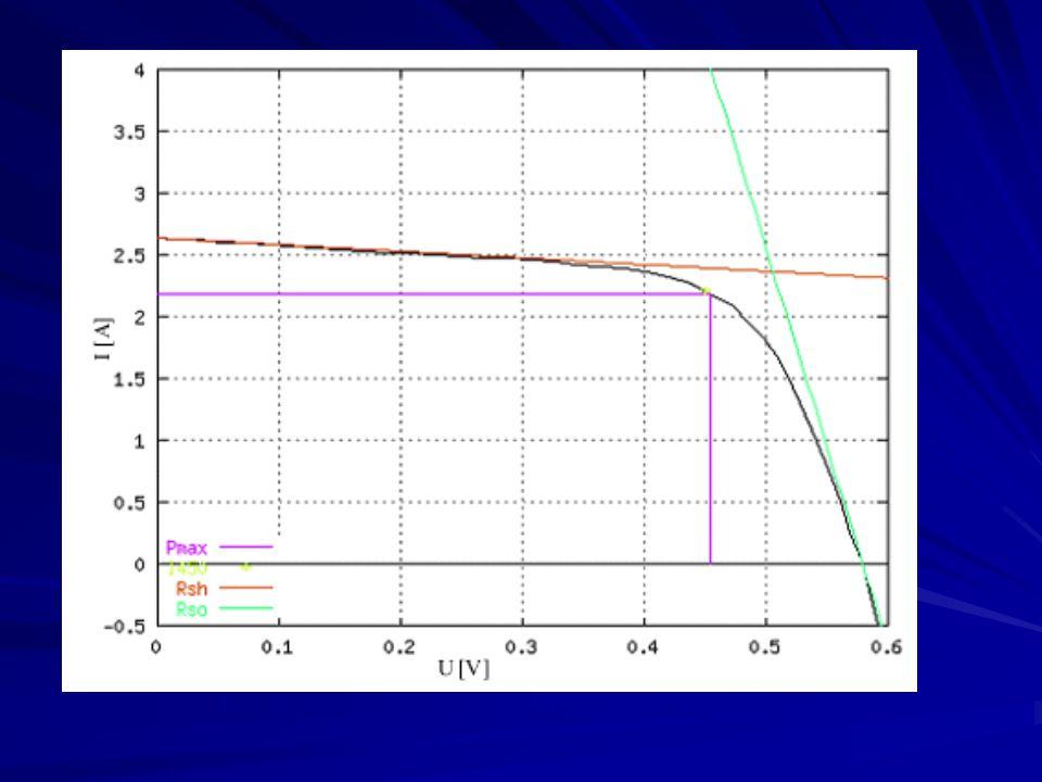 Model 20kWp FV systemu Synchronizace vstupních dat Selekce vstupních dat Vytvoření základních VA charakteristik Vytvoření korekčních křivek Model střídače Spektrální analýza