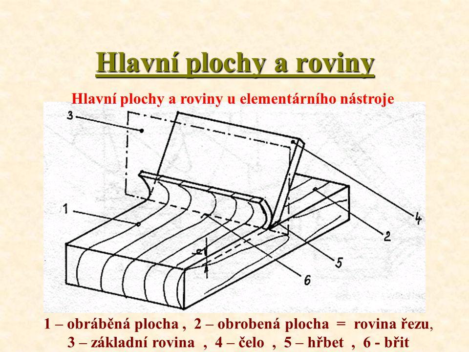 Hlavní plochy a roviny Každý nástroj je charakterizován určitými řeznými úhly, jejich velikost určuje geometrii nástroje. Tyto úhly jsou vymezeny ploc