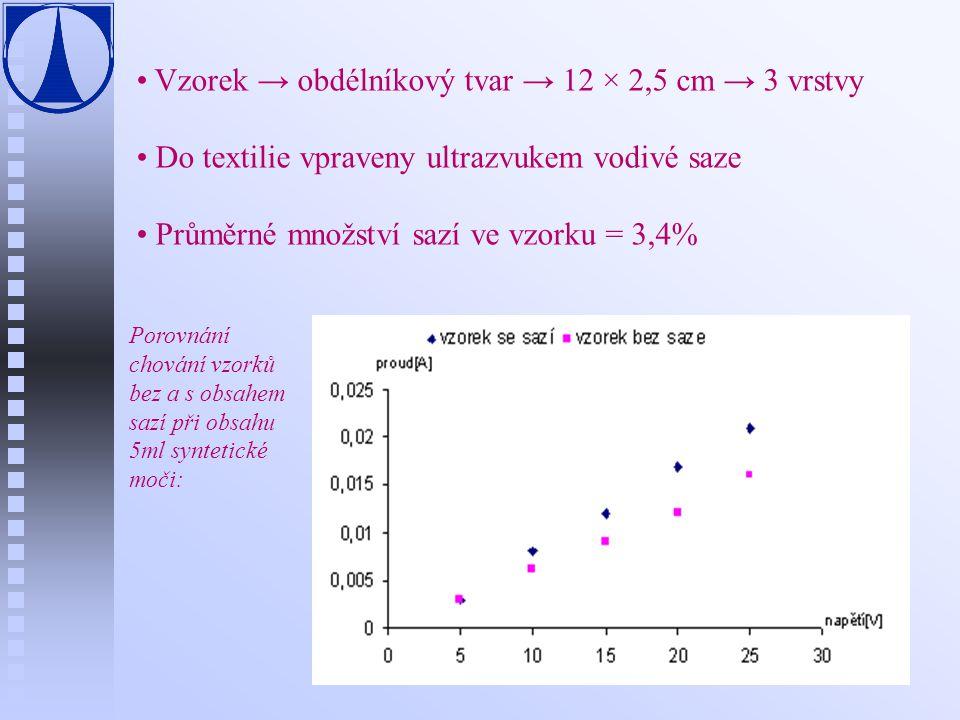 Vzorek → obdélníkový tvar → 12 × 2,5 cm → 3 vrstvy Do textilie vpraveny ultrazvukem vodivé saze Průměrné množství sazí ve vzorku = 3,4% Porovnání chov