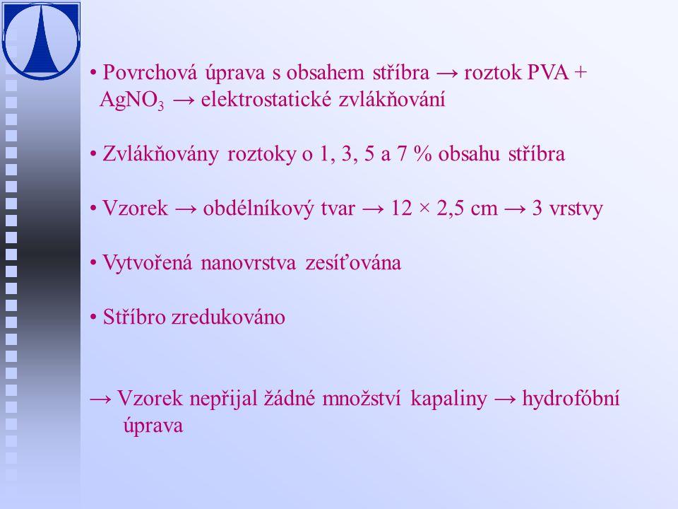 Povrchová úprava s obsahem stříbra → roztok PVA + AgNO 3 → elektrostatické zvlákňování Zvlákňovány roztoky o 1, 3, 5 a 7 % obsahu stříbra Vzorek → obd