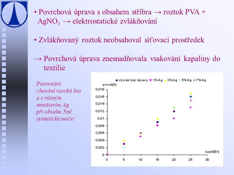 Povrchová úprava s obsahem stříbra → roztok PVA + AgNO 3 → elektrostatické zvlákňování Zvlákňovaný roztok neobsahoval síťovací prostředek → Povrchová