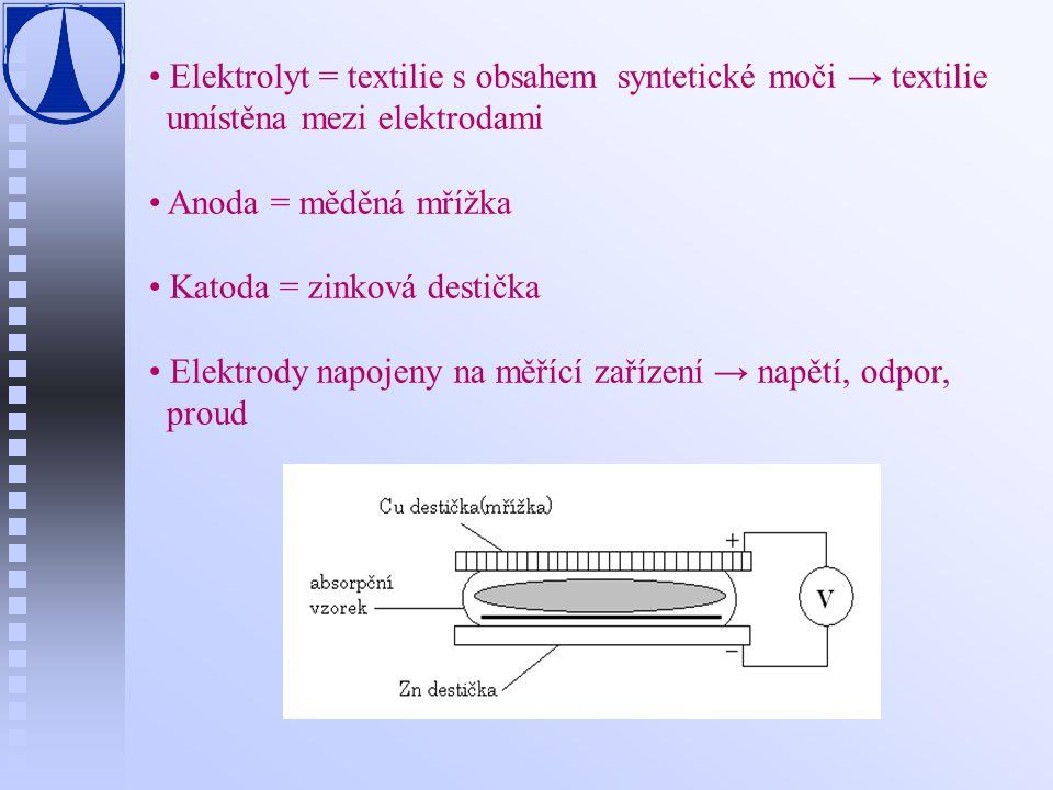 Elektrolyt = textilie s obsahem syntetické moči → textilie umístěna mezi elektrodami Anoda = měděná mřížka Katoda = zinková destička Elektrody napojen