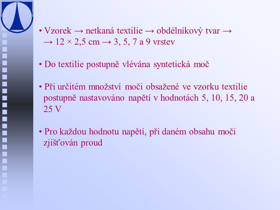 Vzorek → netkaná textilie → obdélníkový tvar → → 12 × 2,5 cm → 3, 5, 7 a 9 vrstev Do textilie postupně vlévána syntetická moč Při určitém množství moč