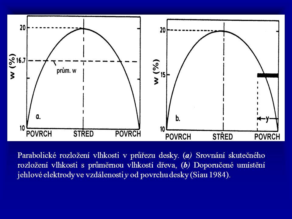 Parabolické rozložení vlhkosti v průřezu desky. (a) Srovnání skutečného rozložení vlhkosti s průměrnou vlhkostí dřeva, (b) Doporučené umístění jehlové