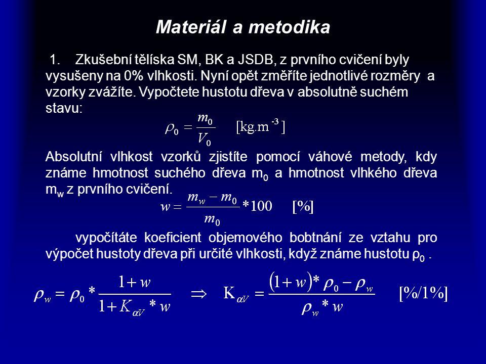 Materiál a metodika 1. Zkušební tělíska SM, BK a JSDB, z prvního cvičení byly vysušeny na 0% vlhkosti. Nyní opět změříte jednotlivé rozměry a vzorky z