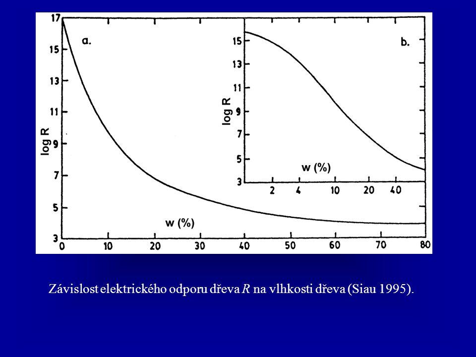 Závislost elektrického odporu dřeva R na vlhkosti dřeva (Siau 1995).