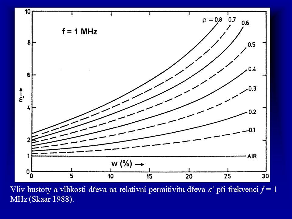 Vliv hustoty a vlhkosti dřeva na relativní permitivitu dřeva  ' při frekvenci f = 1 MHz (Skaar 1988).