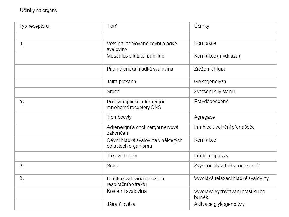 Účinky na orgány Typ receptoruTkáňÚčinky α1α1 Většina inervované cévní hladké svaloviny Kontrakce Musculus dilatator pupillaeKontrakce (mydriáza) Pilo