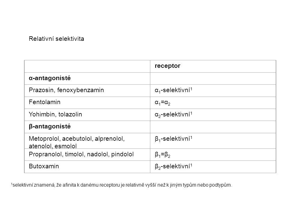 Relativní selektivita receptor α-antagonisté Prazosin, fenoxybenzaminα 1 -selektivní 1 Fentolaminα 1 =α 2 Yohimbin, tolazolinα 2 -selektivní 1 β-antag
