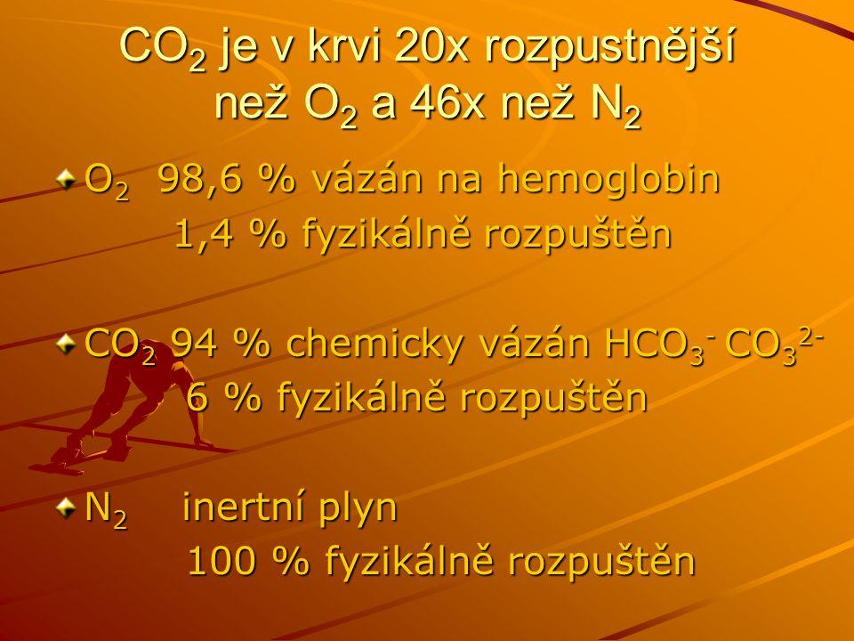 CO 2 je v krvi 20x rozpustnější než O 2 a 46x než N 2 O 2 98,6 % vázán na hemoglobin 1,4 % fyzikálně rozpuštěn 1,4 % fyzikálně rozpuštěn CO 2 94 % che