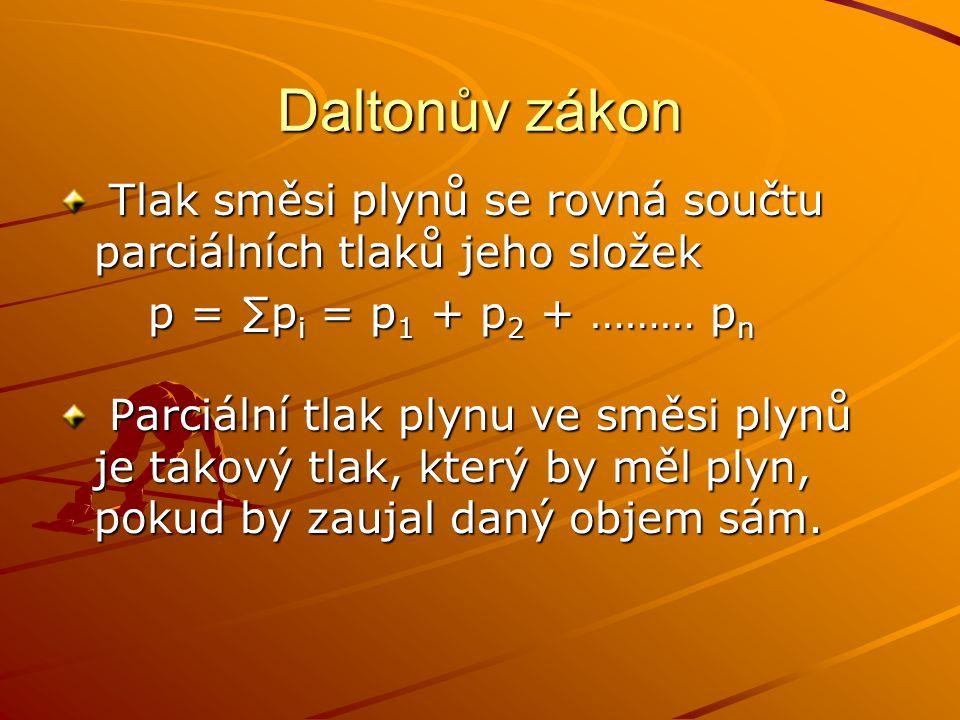 Daltonův zákon Tlak směsi plynů se rovná součtu parciálních tlaků jeho složek Tlak směsi plynů se rovná součtu parciálních tlaků jeho složek p = ∑p i