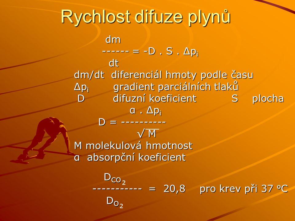 Rychlost difuze plynů dm dm ------ = -D. S. Δp i ------ = -D. S. Δp i dt dt dm/dt diferenciál hmoty podle času Δp i gradient parciálních tlaků D difuz