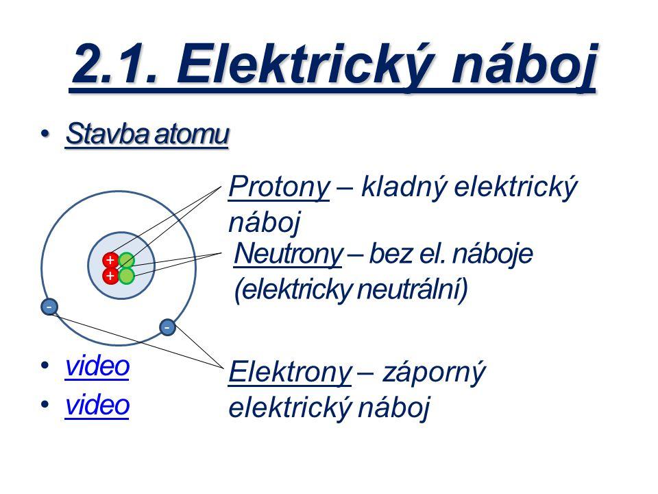 2.1. Elektrický náboj Stavba atomuStavba atomu video + + - - Protony – kladný elektrický náboj Neutrony – bez el. náboje (elektricky neutrální) Elektr