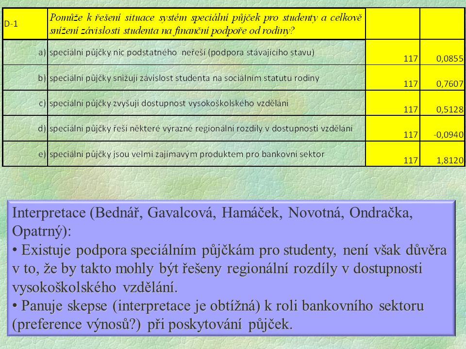 Interpretace (Bednář, Gavalcová, Hamáček, Novotná, Ondračka, Opatrný): Existuje podpora speciálním půjčkám pro studenty, není však důvěra v to, že by takto mohly být řešeny regionální rozdíly v dostupnosti vysokoškolského vzdělání.