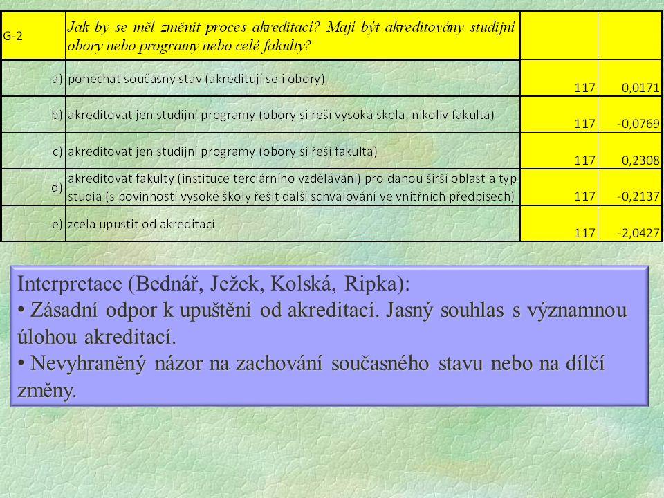 Interpretace (Bednář, Ježek, Kolská, Ripka): Zásadní odpor k upuštění od akreditací.