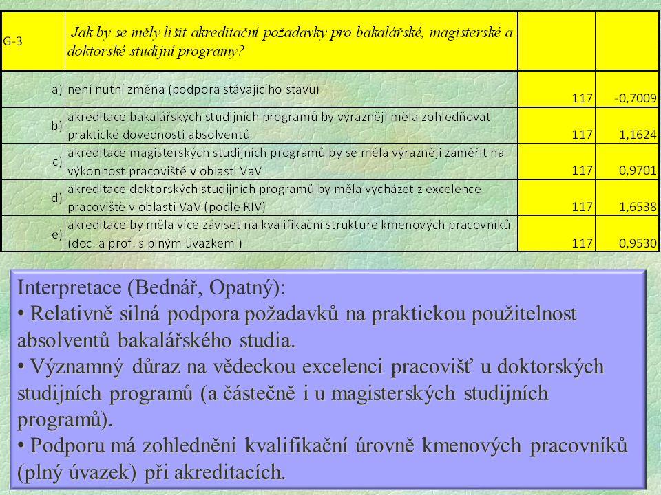 Interpretace (Bednář, Opatný): Relativně silná podpora požadavků na praktickou použitelnost absolventů bakalářského studia.