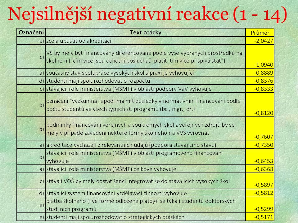 Nejsilnější pozitivní reakce (1-13)