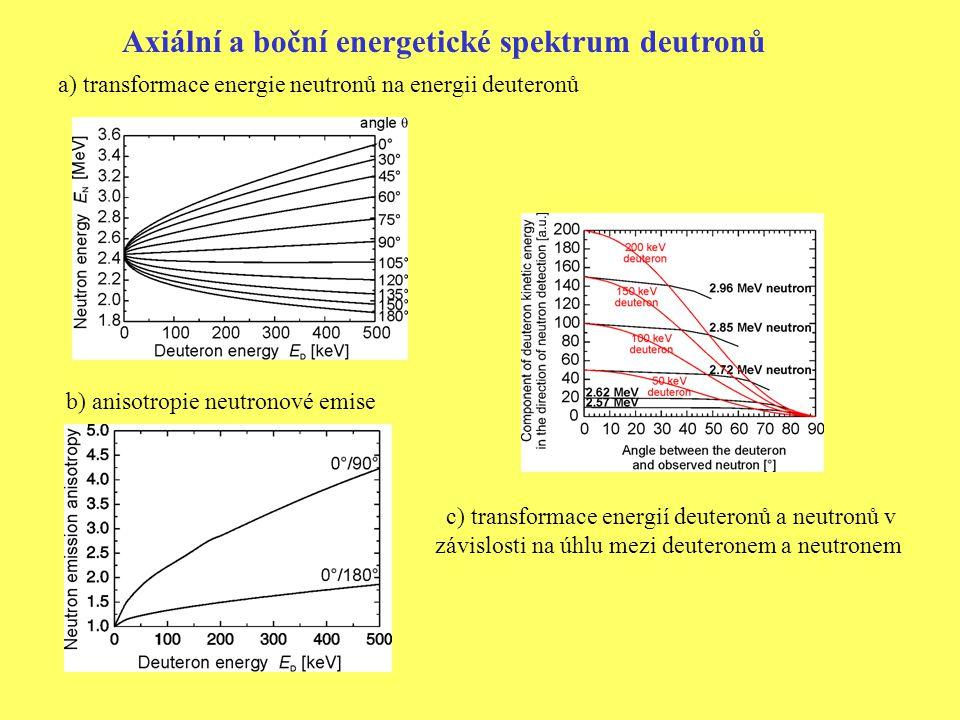 b) anisotropie neutronové emise a) transformace energie neutronů na energii deuteronů c) transformace energií deuteronů a neutronů v závislosti na úhlu mezi deuteronem a neutronem Axiální a boční energetické spektrum deutronů
