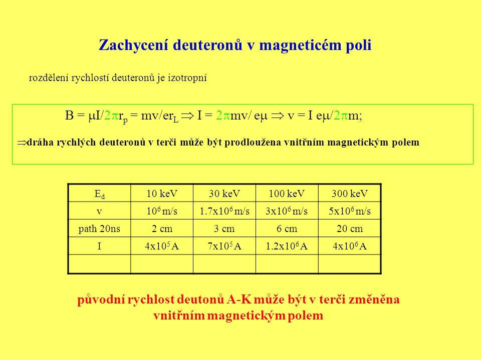 Zachycení deuteronů v magneticém poli rozdělení rychlostí deuteronů je izotropní B =  I/2  r p = mv/er L  I = 2  mv  e   v = I e  /2  m;  dráha rychlých deuteronů v terči může být prodloužena vnitřním magnetickým polem EdEd 10 keV30 keV100 keV300 keV v10 6 m/s1.7x10 6 m/s3x10 6 m/s5x10 6 m/s path 20ns2 cm3 cm6 cm20 cm I4x10 5 A7x10 5 A1.2x10 6 A4x10 6 A původní rychlost deutonů A-K může být v terči změněna vnitřním magnetickým polem