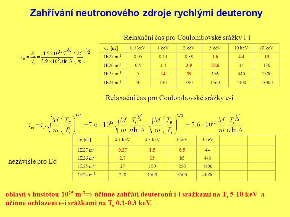 Zahřívání neutronového zdroje rychlými deuterony Relaxation time of Coulomb D-D collisions Relaxační čas pro Coulombovské srážky e-i Relaxační čas pro Coulombovské srážky i-i  ii [ns] 0.5 keV1 keV2 keV5 keV10 keV20 keV 1E27 m -3 0.050.140.391.64.413 1E26 m -3 0.51.43.915.644130 1E25 m -3 514391564401300 1E24 m -3 501403901560440013000 Te [ns]0.1 keV0.3 keV1 keV3 keV 1E27 m -3 0.271.58.544 1E26 m -3 2.71585440 1E25 m -3 271508504400 1E24 m -3 2701500850044000 oblasti s hustotou 10 25 m -3  účinné zahřátí deuteronů i-i srážkami na T i 5-10 keV a účinné ochlazení e-i srážkami na T e 0.1-0.3 keV.