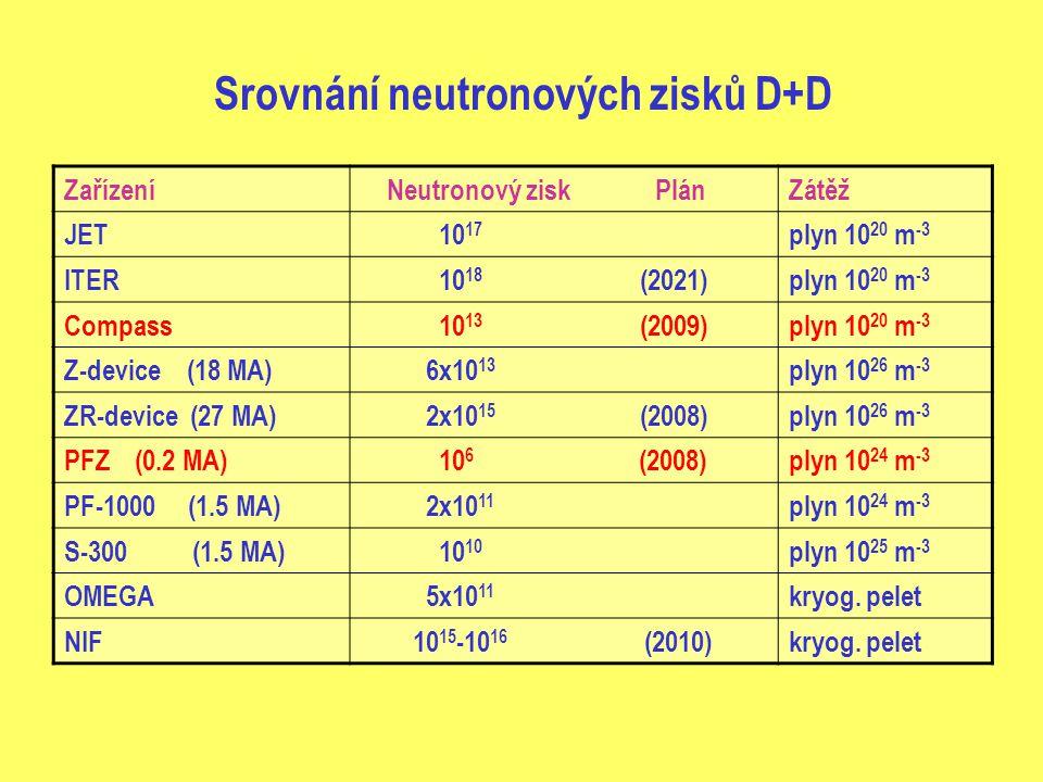 Srovnání neutronových zisků D+D Zařízení Neutronový zisk PlánZátěž JET 10 17 plyn 10 20 m -3 ITER 10 18 (2021)plyn 10 20 m -3 Compass 10 13 (2009)plyn 10 20 m -3 Z-device (18 MA) 6x10 13 plyn 10 26 m -3 ZR-device (27 MA) 2x10 15 (2008)plyn 10 26 m -3 PFZ (0.2 MA) 10 6 (2008)plyn 10 24 m -3 PF-1000 (1.5 MA) 2x10 11 plyn 10 24 m -3 S-300 (1.5 MA) 10 10 plyn 10 25 m -3 OMEGA 5x10 11 kryog.