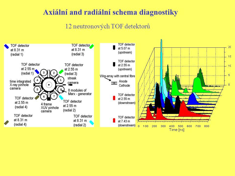 Axiální and radiální schema diagnostiky 12 neutronových TOF detektorů