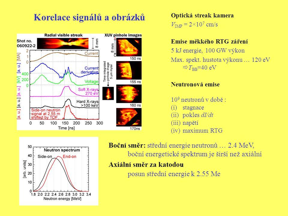 Optická streak kamera V IMP = 2×10 7 cm/s Emise měkkého RTG záření 5 kJ energie, 100 GW výkon Max.