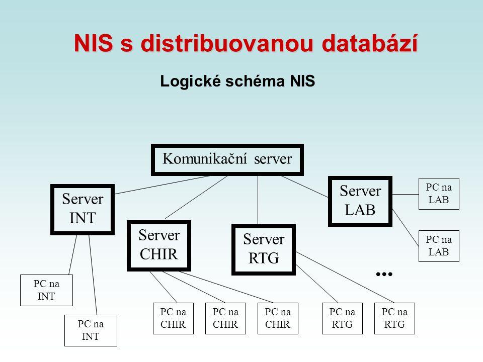NIS s distribuovanou databází Logické schéma NIS PC na INT Komunikační server PC na CHIR PC na RTG PC na LAB PC na RTG... Server INT Server CHIR Serve