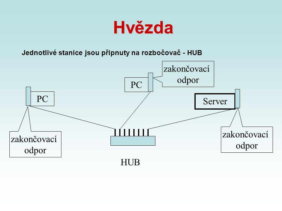 Hvězda Jednotlivé stanice jsou připnuty na rozbočovač - HUB HUB PC Server zakončovací odpor zakončovací odpor zakončovací odpor