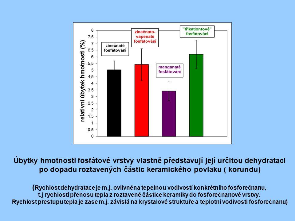 Úbytky hmotnosti fosfátové vrstvy vlastně představují její určitou dehydrataci po dopadu roztavených částic keramického povlaku ( korundu) ( Rychlost