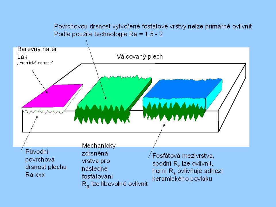 Experimentální práce byly financovány z účelové podpory na specifický vysokoškolský výzkum MŠMT č.21/2012.