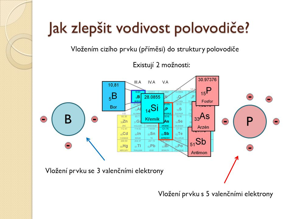 Jak zlepšit vodivost polovodiče? Vložením cizího prvku (příměsi) do struktury polovodiče Existují 2 možnosti: B Vložení prvku se 3 valenčními elektron