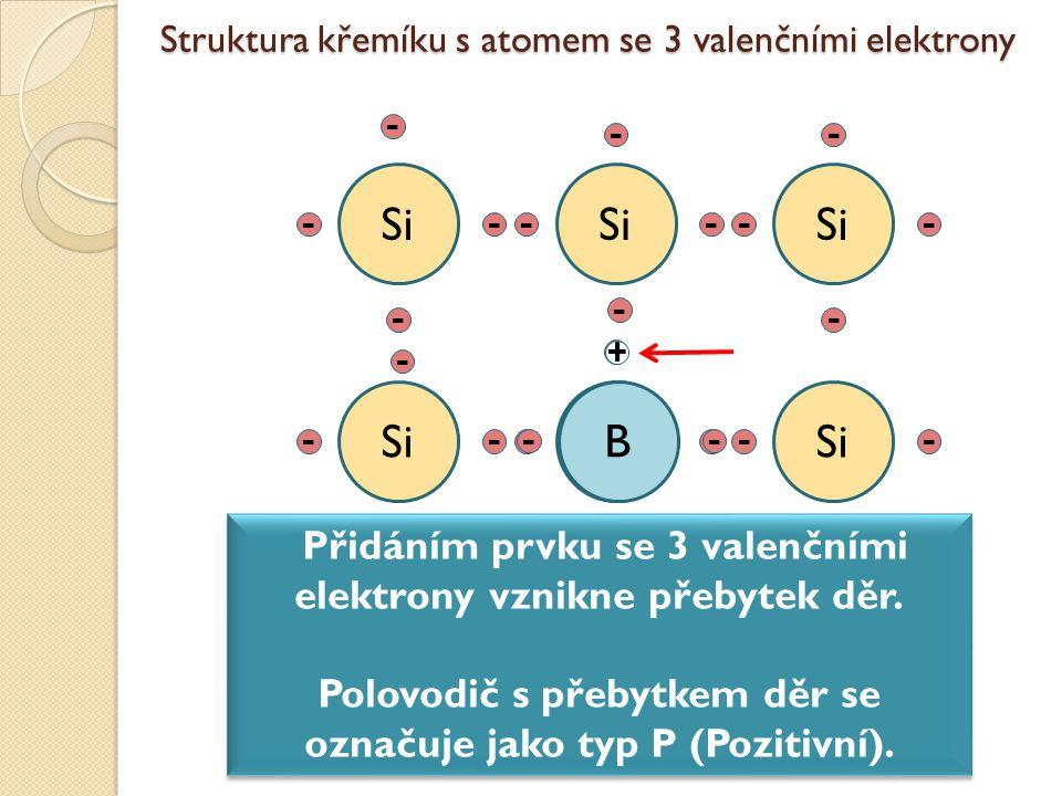 Struktura křemíku s atomem se 3 valenčními elektrony Si B Přidáním prvku se 3 valenčními elektrony vznikne přebytek děr. Polovodič s přebytkem děr se