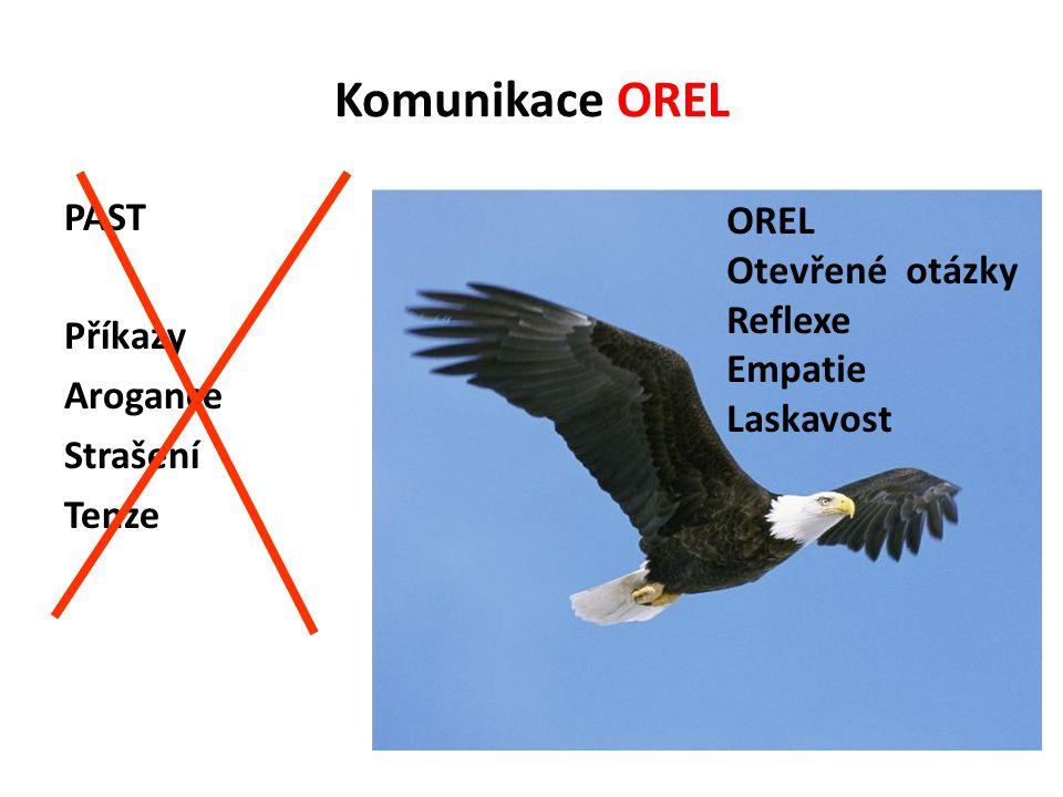 Komunikace OREL PAST Příkazy Arogance Strašení Tenze OREL Otevřené otázky Reflexe Empatie Laskavost