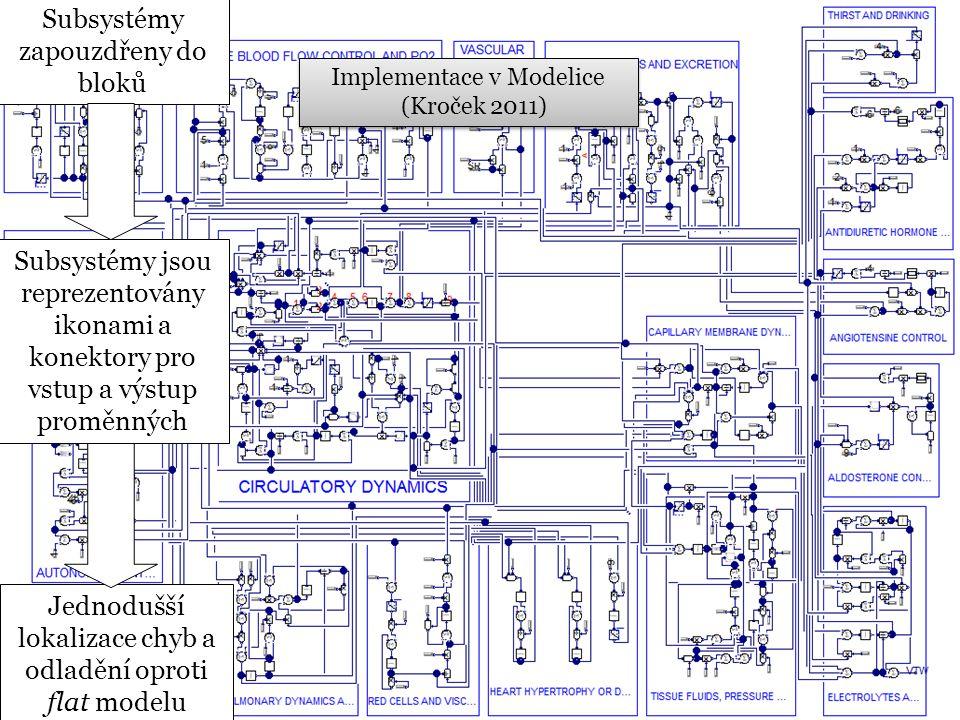 ESCTAIC 2006 Implementace v Modelice (Kroček 2011) Implementace v Modelice (Kroček 2011) Subsystémy zapouzdřeny do bloků Subsystémy jsou reprezentovány ikonami a konektory pro vstup a výstup proměnných Jednodušší lokalizace chyb a odladění oproti flat modelu
