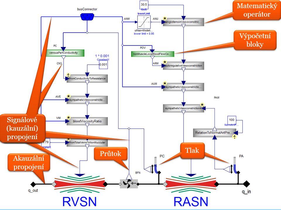 Odpor v nesvalových a non-renálních tkáních Průtok Tlak Matematický operátor Výpočetní bloky Akauzální propojení Signálové (kauzální) propojení